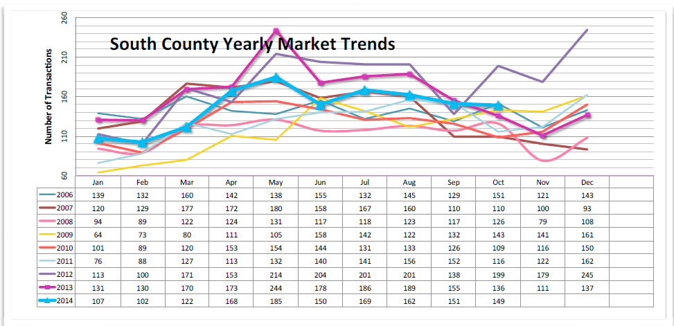 graph_south_county_sales.png