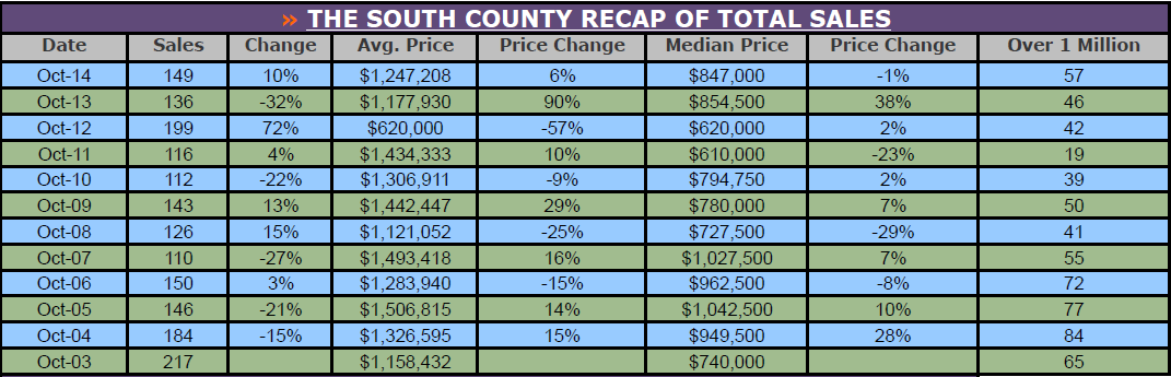 south_county_sales.png