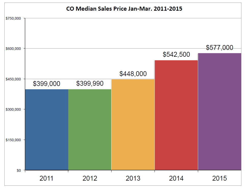 condo_median_sales_price_2011-2015_jan-_