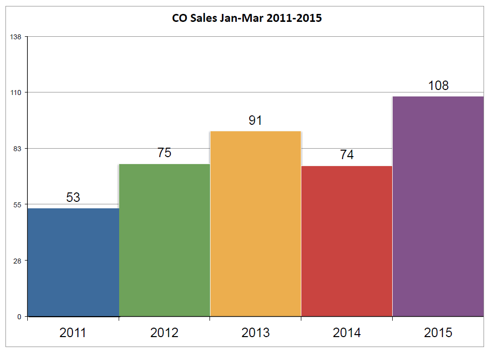 condo_sales_2011-2015_jan-_mar.png