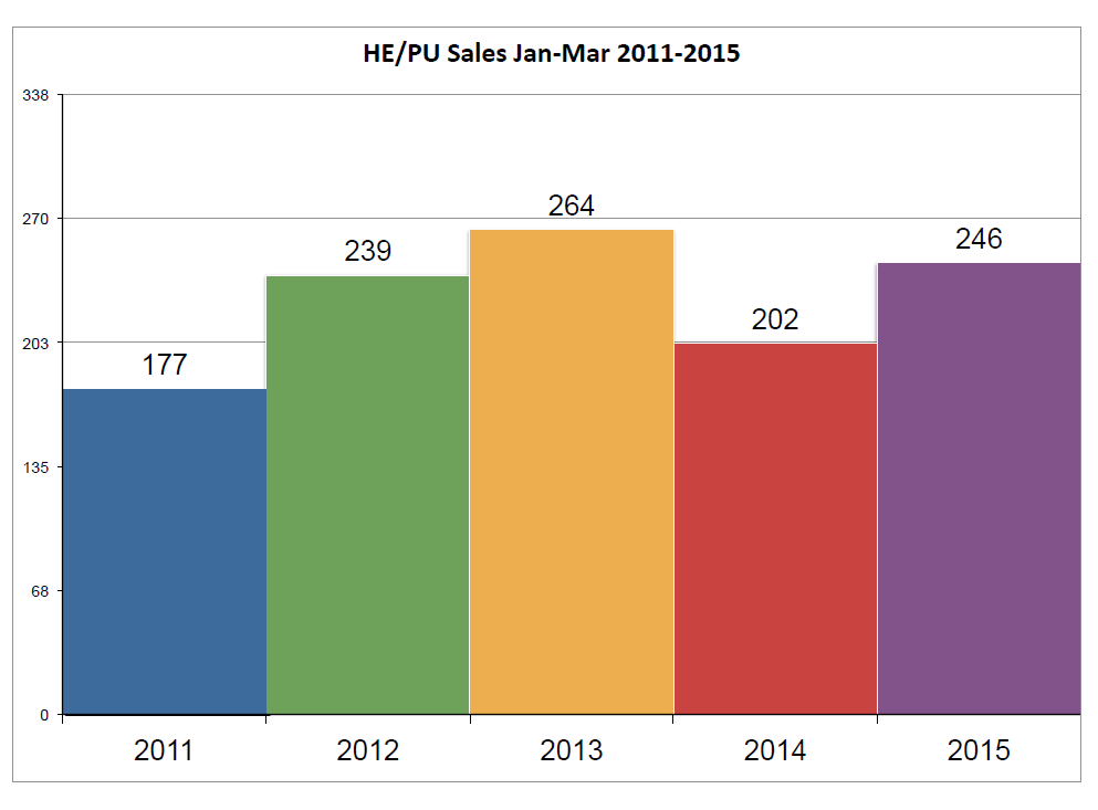 sales_2011-2015_jan-_mar.png