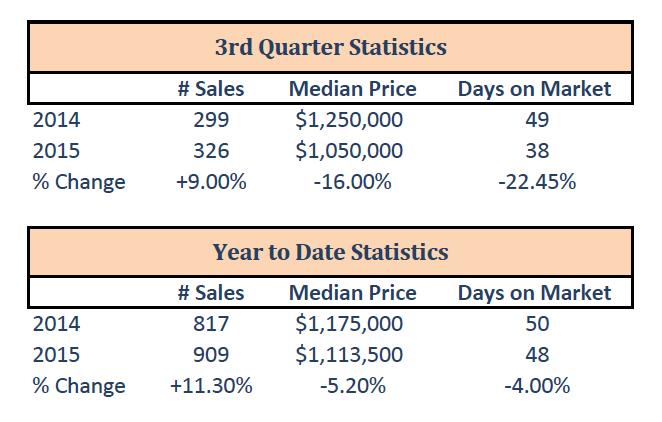 3rd_quarter_stats.png